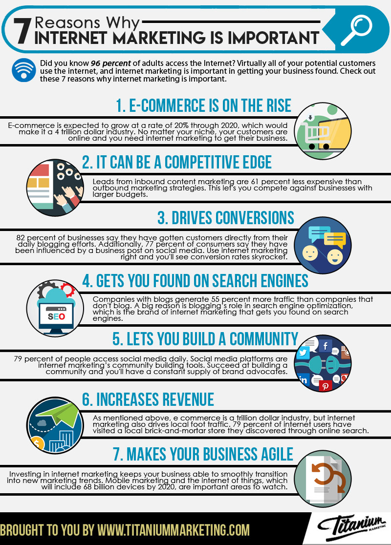 7 Reasons Why Internet Marketing is Important Infographic