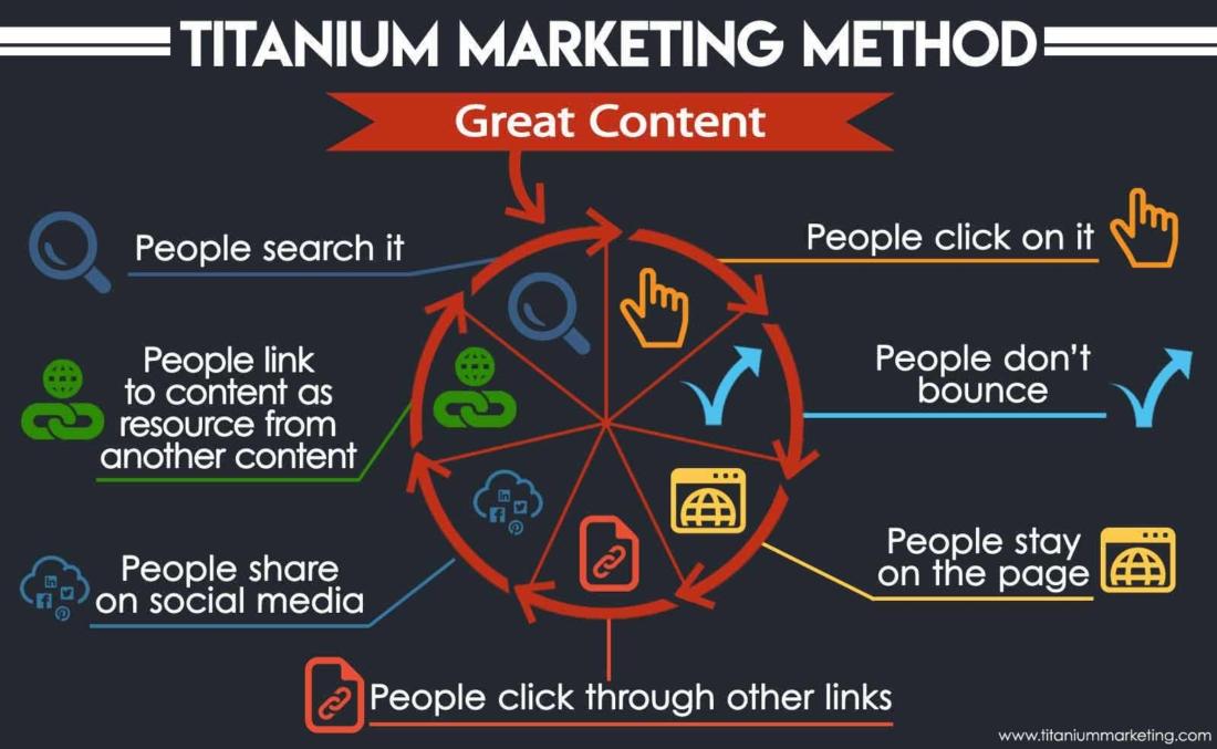 Titanium-Marketing-Method-graphic